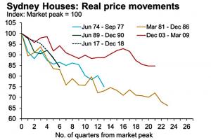 crashing bonds, real estate, stocks